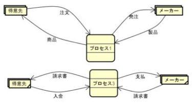 DFD(データフローダイヤグラム)の書き方(2)外部要素からデータフローへ