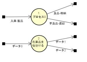 DFD(データフローダイヤグラム)の書き方(3)データフローとプロセスの命名について