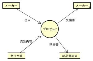 DFD(データフローダイヤグラム)の書き方(4)データディクショナリーとミニ仕様書