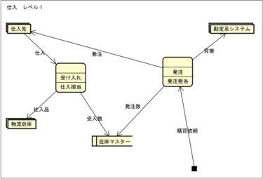 データフロー図(Data Flow Diagram / DFD)とは